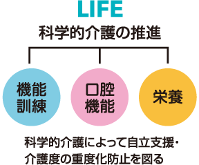 LIFE 科学的介護の推進